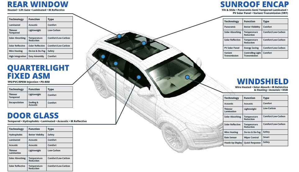 Car glass facts